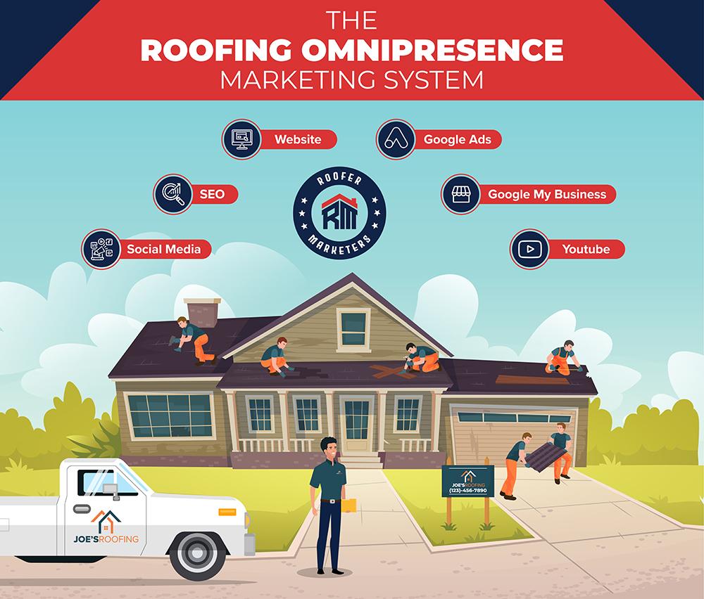 roofing omnipresence marketing system